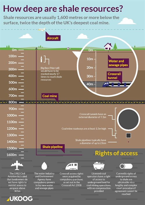 UKOOG land access graphic